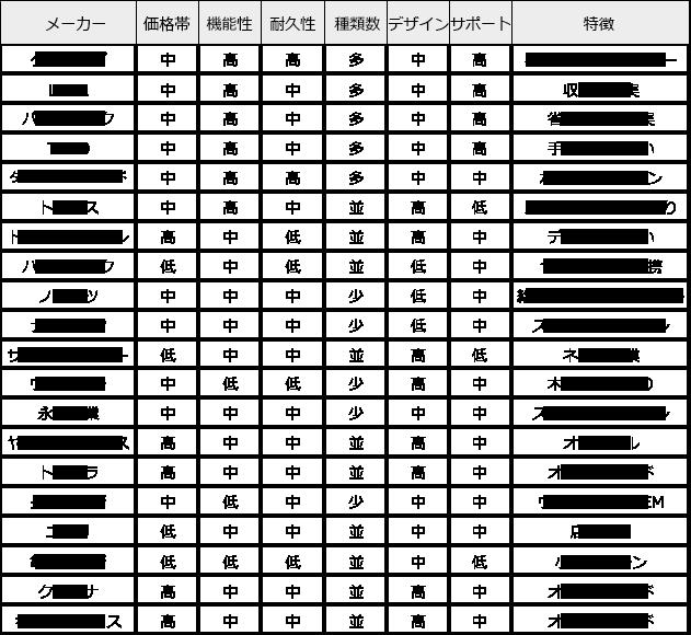 表:リフォームガイド参照
