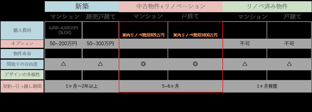 【新築物件・中古住宅+リノベーション・リノベーション済み物件比較表】